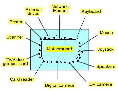 Motherboard guide Pic